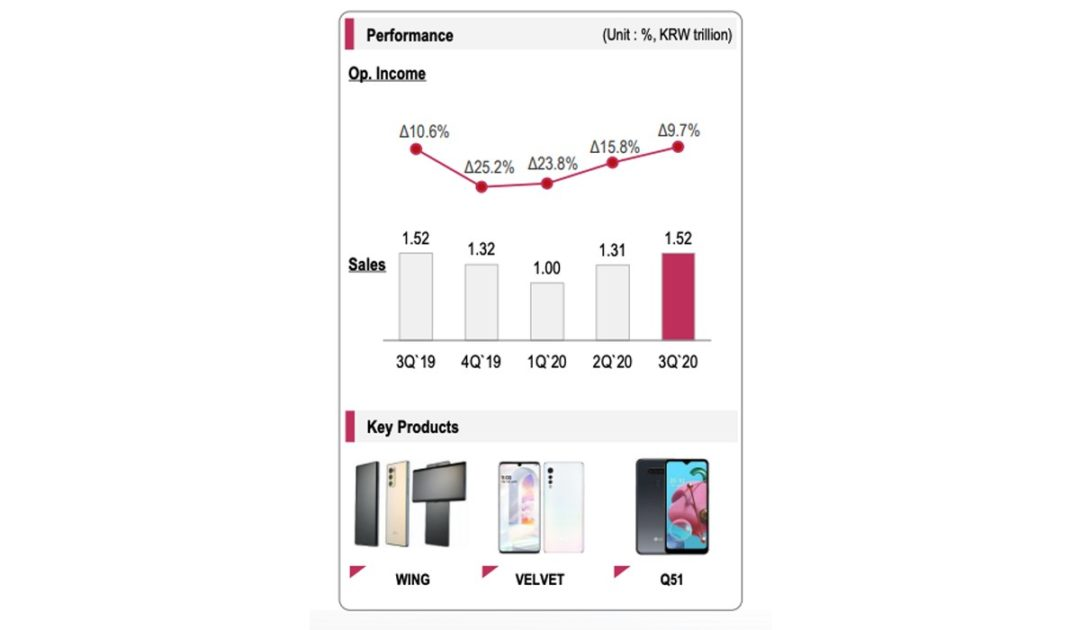 LG Q3 earnings report shows signs of recovery for mobile