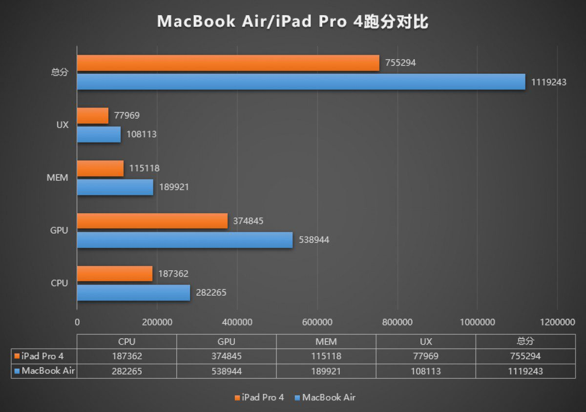 MacBook Air earns over 1 million points on AnTuTu and wipes floors with iPad Pro