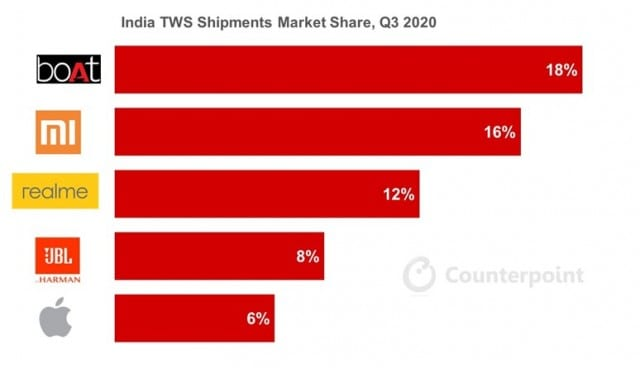 India TWS Market Leader in Q3 2020 here's the details