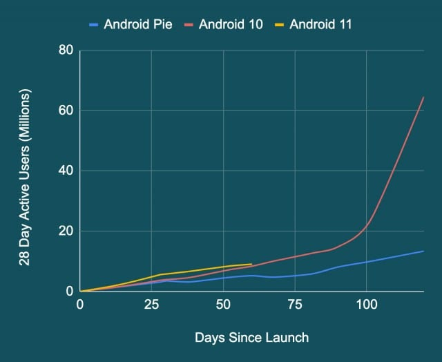 Snapdragon-888-phones-have-the-capability-of-up-to-4-Android-OS-updates-techweu-4