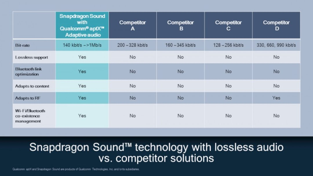Qualcomm finally announced aptX Lossless audio for Bluetooth devices33